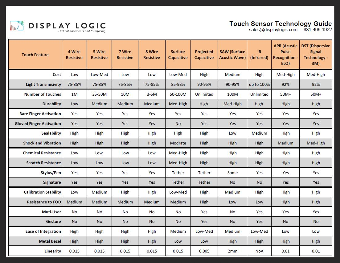 Guide to Touch Technologies
