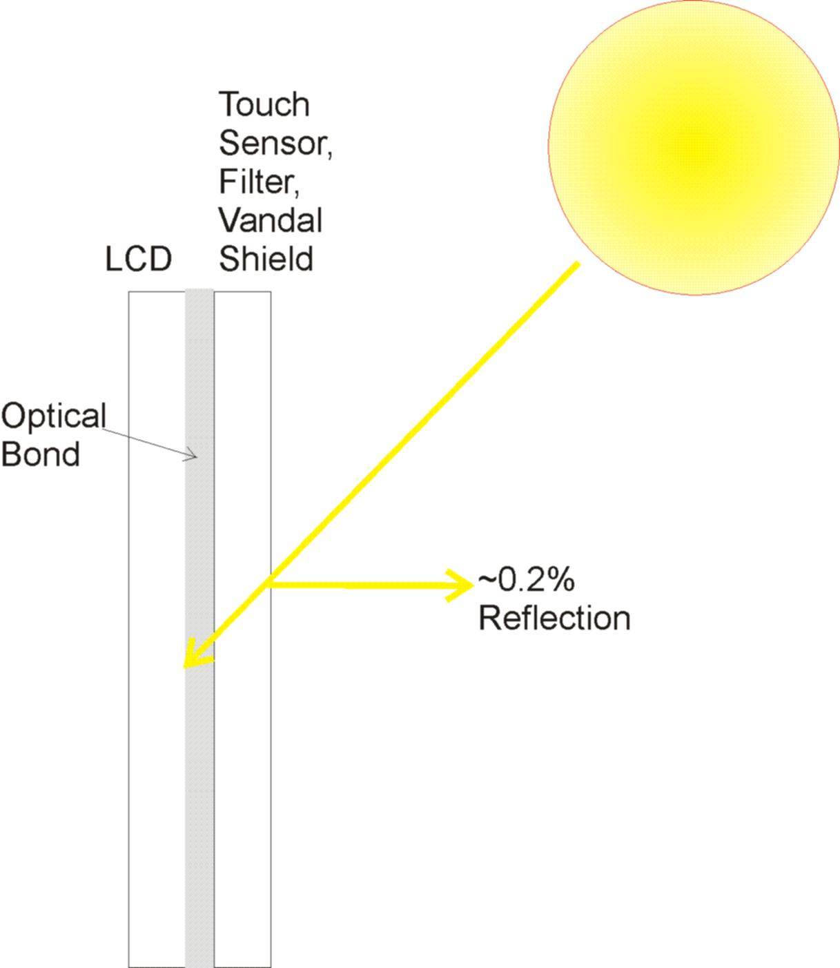 Optical Bond Attach Method